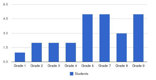 Plumfield Academy Students by Grade