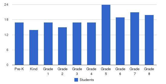 Precious Blood School Students by Grade