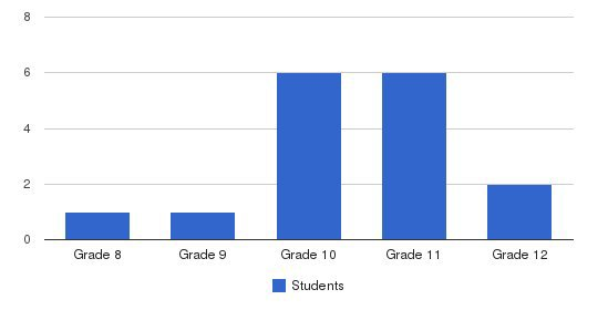 Touchstone School Students by Grade