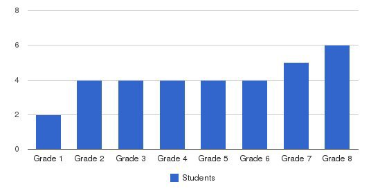 Webb School At Cheshire Students by Grade