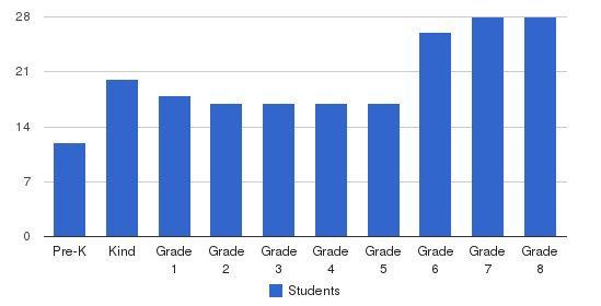 Presidio Hill School Students by Grade