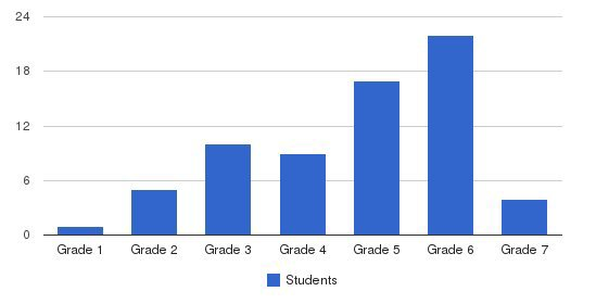 Tec-canal St Elementary School Students by Grade