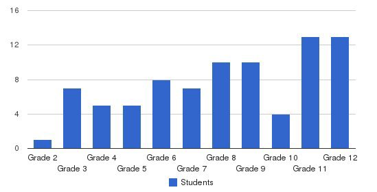 South Campus Students by Grade