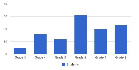 The Lowell School Students by Grade