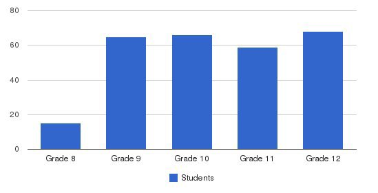 Ramona Convent  Students by Grade