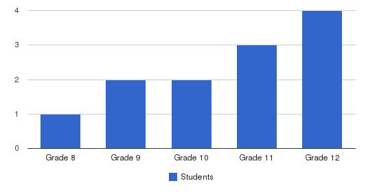 Rancho Bodega School Students by Grade