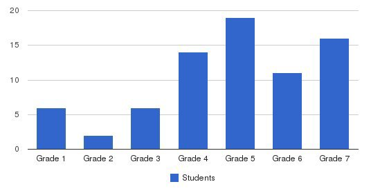 Rossier Park Elementary School Students by Grade