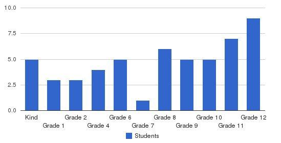 Concordia Canoga Park Students by Grade