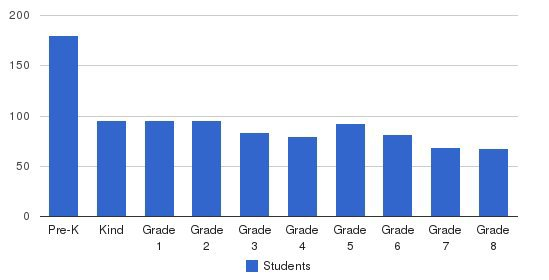 Frances Xavier Warde School Students by Grade