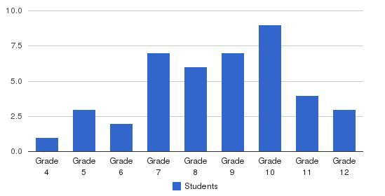 Neari School Students by Grade