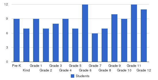 Fulton School at St. Albans Students by Grade