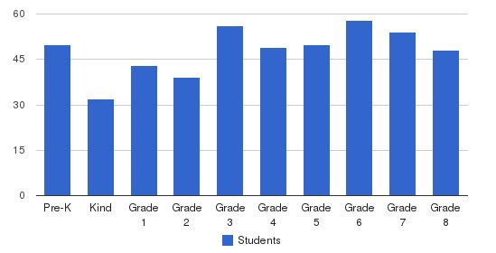 Redlands Christian School Students by Grade