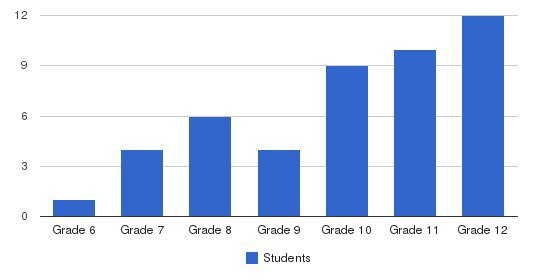 Parker Academy Students by Grade