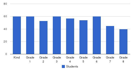 The School At Columbia University Students by Grade