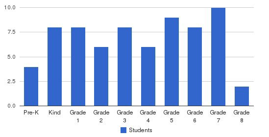 Emerald Heights Academy Students by Grade