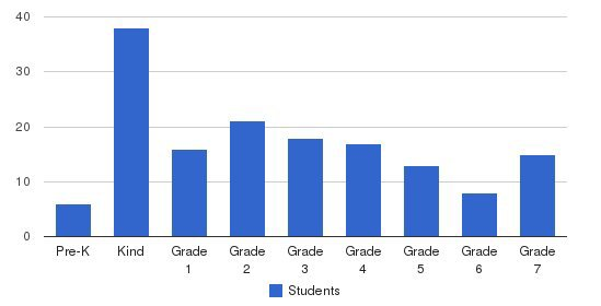 Christian Faith Academy Students by Grade