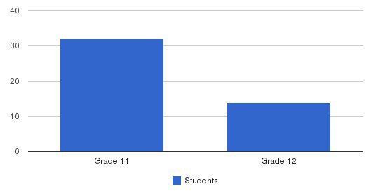 The Oxbow School Students by Grade