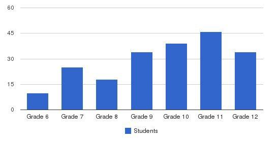 Boston Trinity Academy Students by Grade