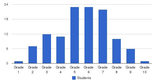 Churchill Center & School Students by Grade