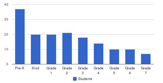 International Academy Of Cincinnati Students by Grade