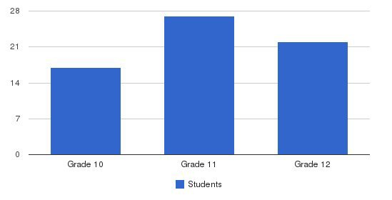 University Of Denver High School Students by Grade