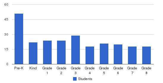 Pathways Private School Students by Grade