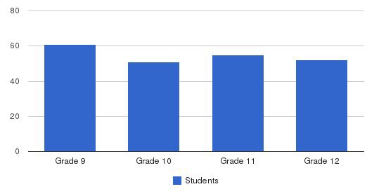 Weber School Students by Grade