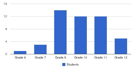 The Ridge School Of Montgomery County Students by Grade