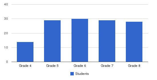 George Jackson Academy Students by Grade