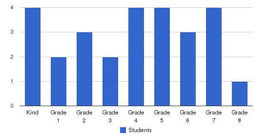 Bethel Lutheran School Students by Grade