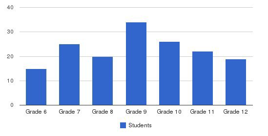 Rio Hondo Preparatory School Students by Grade