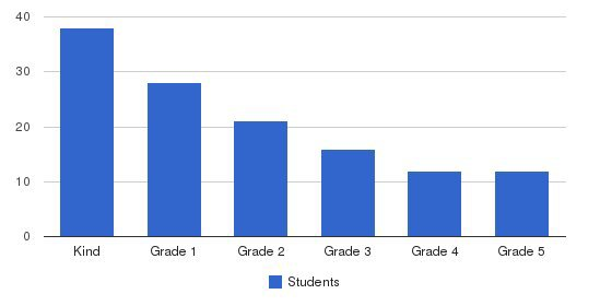 Creative Beginnings Elementary Students by Grade