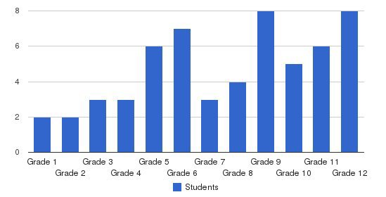 Grace Prep School Students by Grade