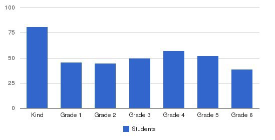 Grace Brethren Elementary Students by Grade