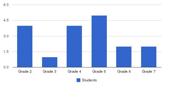 Uhs Schools Steele Canyon Students by Grade