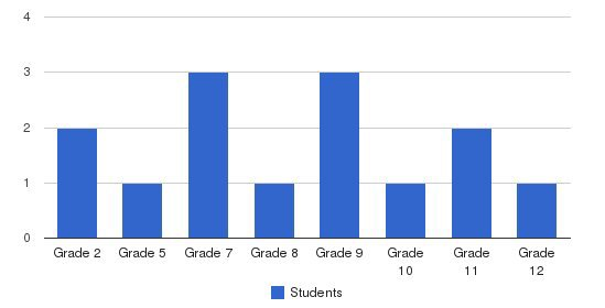 Youth For Change Ed Services Students by Grade