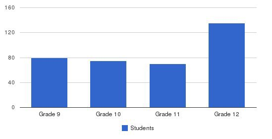 American High School Academy Students by Grade
