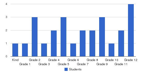 Spring Gate School Students by Grade