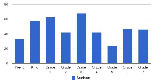 Shulamith School Students by Grade
