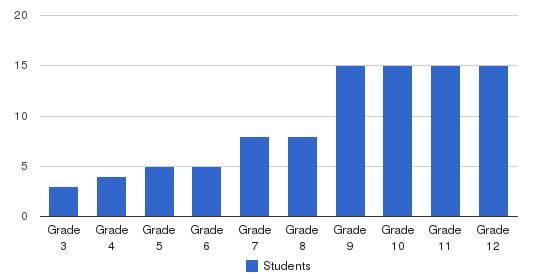 Dominion Academy Students by Grade