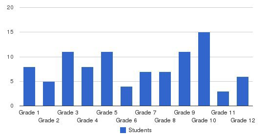 Rosewall Christian Academy Students by Grade