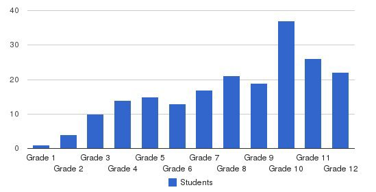 Wordsworth Academy Students by Grade