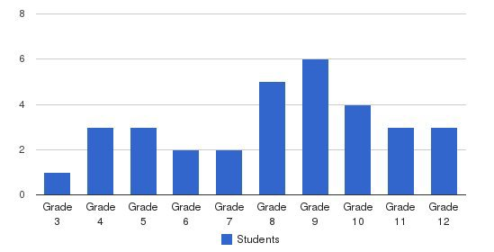 Hopewood Academy Students by Grade