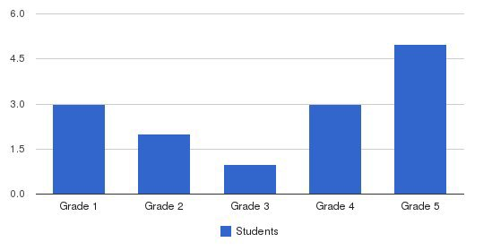 Russell Bede School Students by Grade