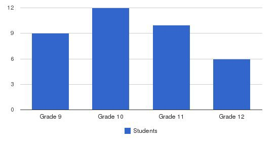 Eastside Academy Students by Grade