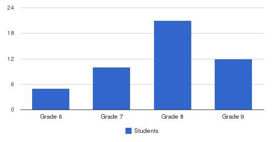 Open Meadow Middle School Students by Grade