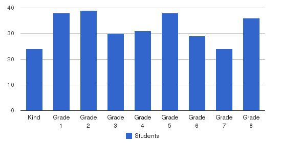 St. James Academy Students by Grade