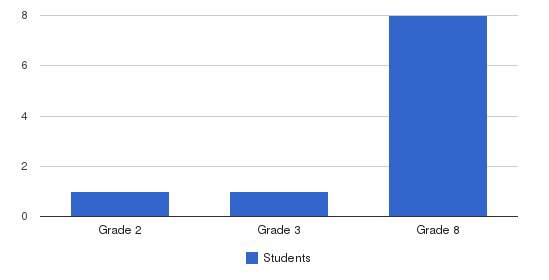 Foundations Academy Students by Grade