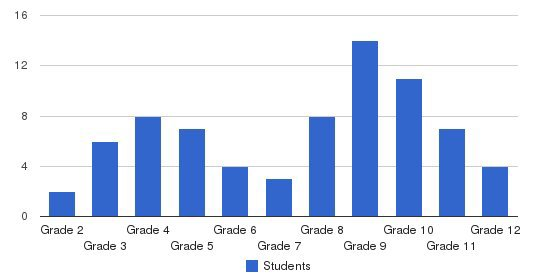 Pine Hill School/ Second Start Disabilities Students by Grade