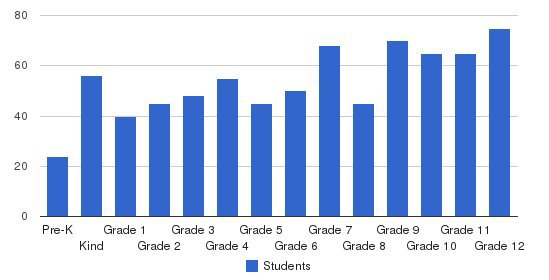 Saddleback Valley Christian School Students by Grade